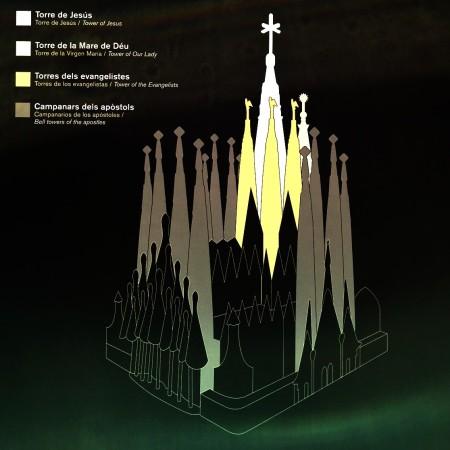 LEEM Wonen Barcelona kust Gaudi Sagrada Familia towers